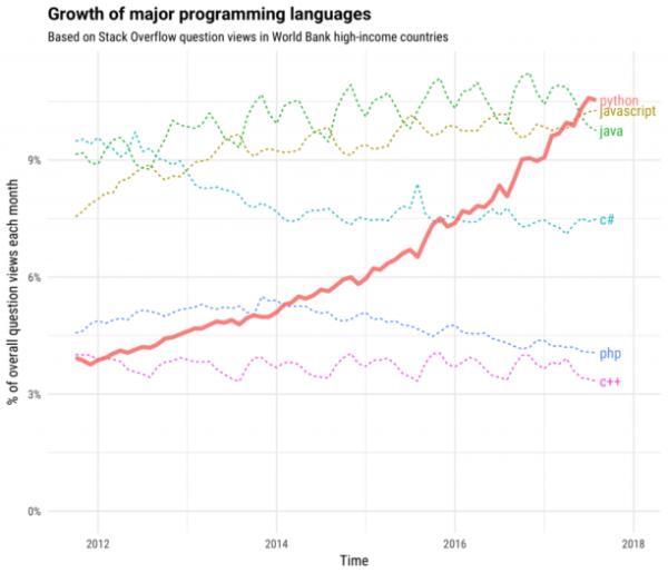 croissance du langage python